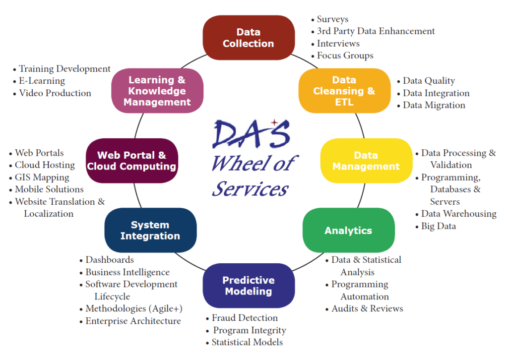 Data Analytics | Data Analysis Consulting - Data and